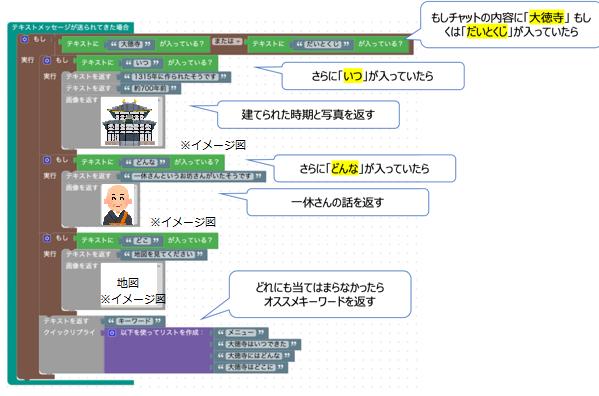 最終的な作成物の一部(大徳寺に関するグループのプログラム)